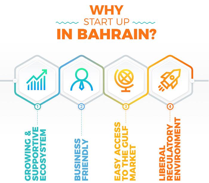 StartUps are Reshaping Bahrain Economy